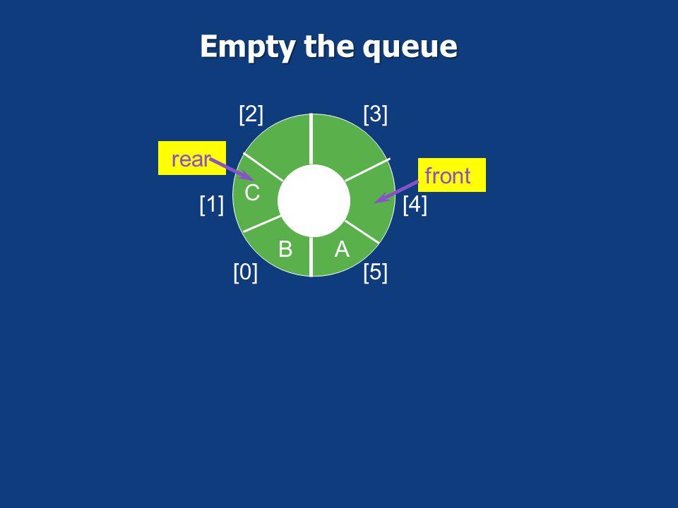 Empty the queue [0] [1] [2] [3] [4] [5] A B C front rear